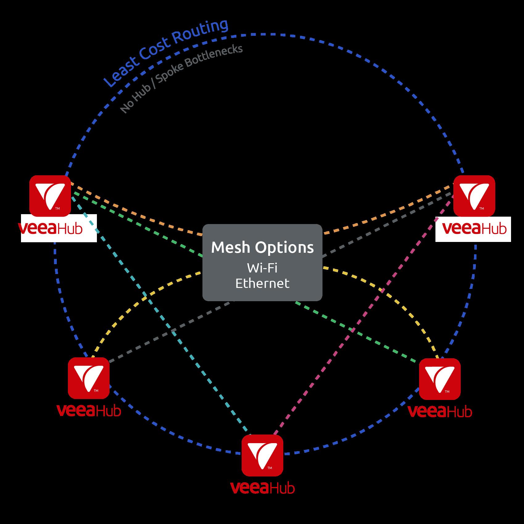 Diagram_VMesh_08 31 21