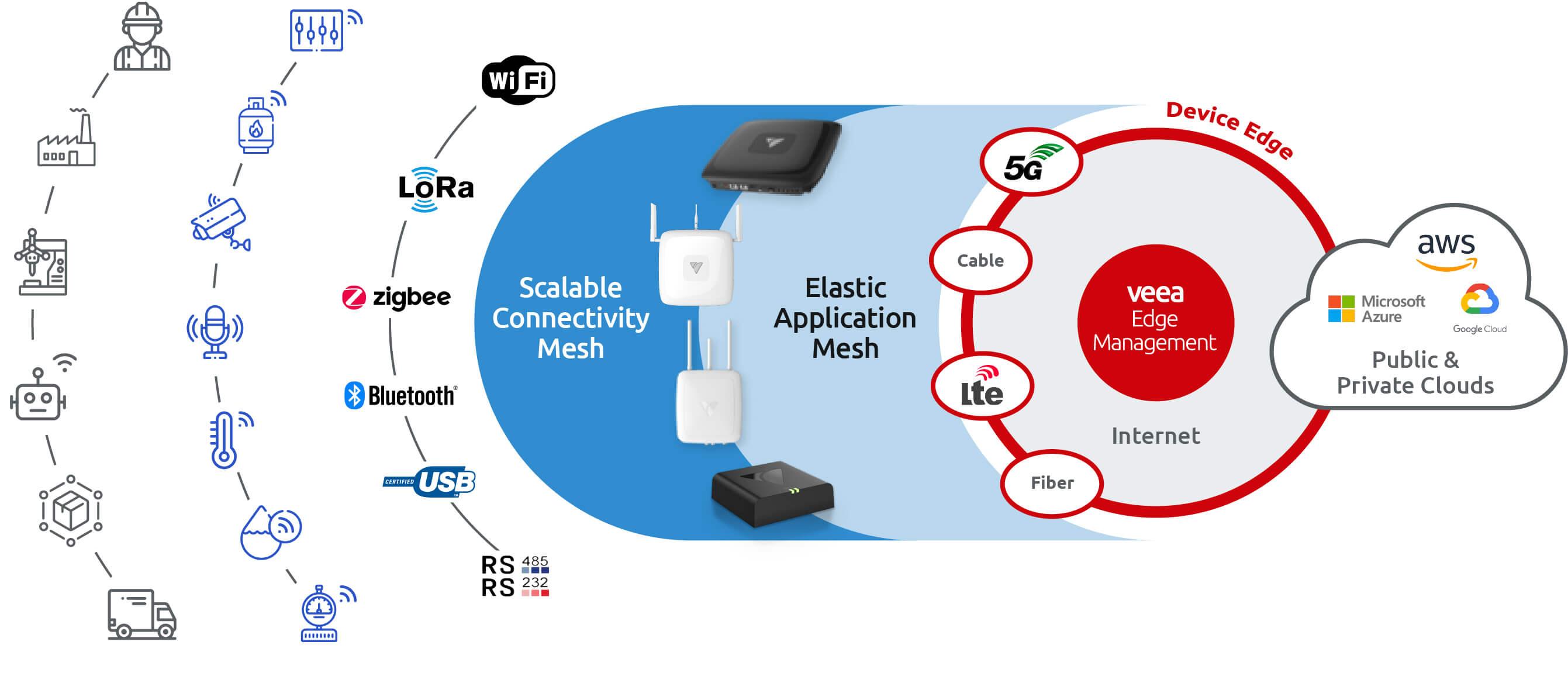 Diagram_Veea Edge Mgmt_Manufacturing (1)-1